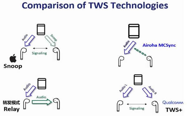 TWS耳机蓝牙连接技术对比