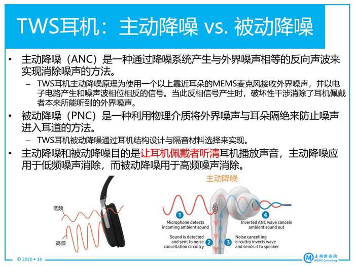TWS耳机:主动降噪 vs. 被动降噪
