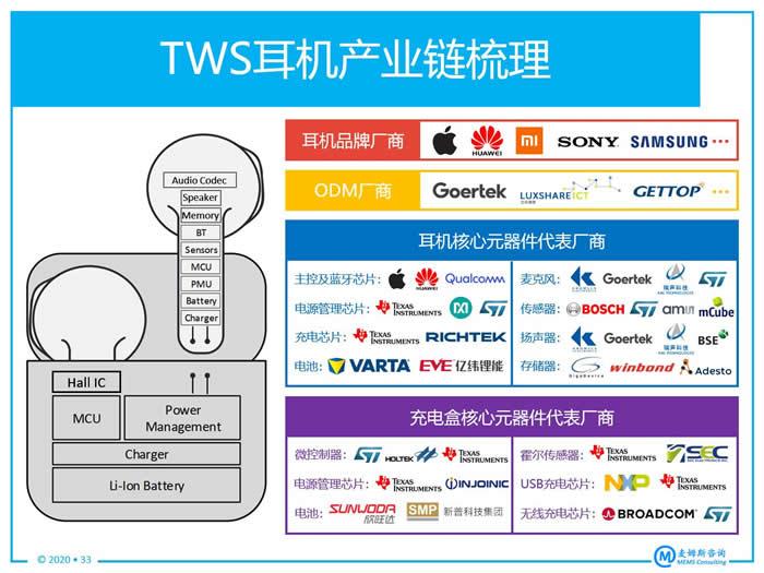 TWS耳机产业链梳理