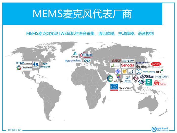 MEMS麦克风代表厂商
