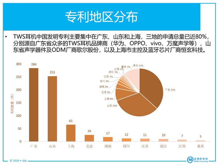 TWS耳机中国发明专利地区分布
