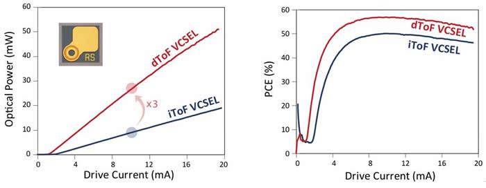 瑞识科技单孔dToF和iToF VCSEL在相同测试条件下(室温CW驱动)的光功率(左)和光电转换效率PCE(右)对比。