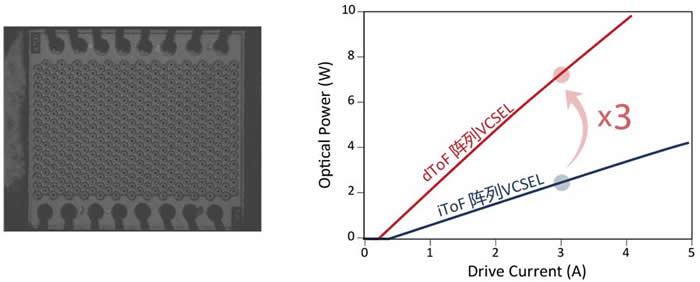 瑞识科技dToF阵列VCSEL芯片产品SEM实拍(左);dToF与iToF阵列VCSEL光功率比较(右)。
