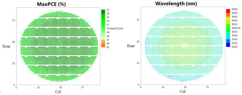 瑞识科技dToF阵列VCSEL芯片产品6寸晶圆光电转换效率分布(左)与波长分布(右)。