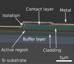 硅上集成半导体光源图示
