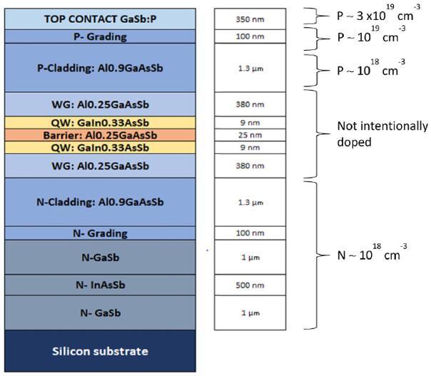 图为外延堆栈结构:异质结构及其对应波长