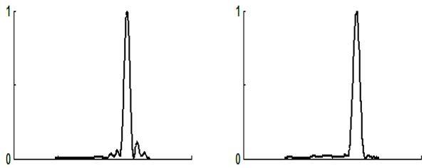 传统相控阵雷达(左)和本芯片(右)旁瓣抑制对比