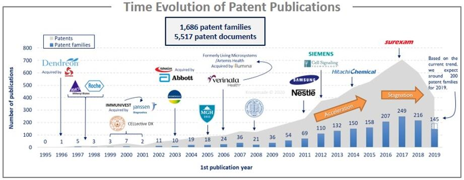 CTC分选和检测全球专利申请趋势