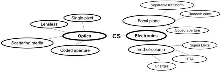 主要压缩感知成像技术分类图
