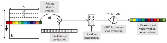 简单阐述CS感知方案的2D示意图