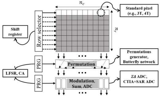 伪随机调制和排列压缩图像传感器的顶层架构