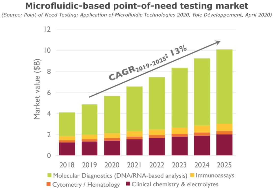 基于微流控技术的即时需求检测市场