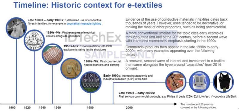 电子织物发展时间线