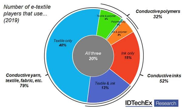 2019年按材料细分的电子织物市场分析