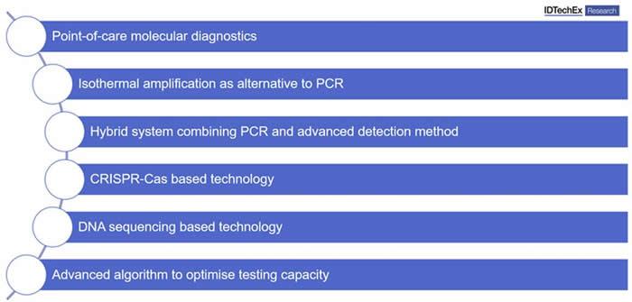 这些创新和趋势将使COVID-19能够在即时检测环境下进行快速、灵敏的诊断