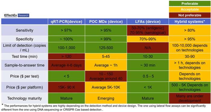 新冠肺炎(COVID-19)主要诊断设备对比分析