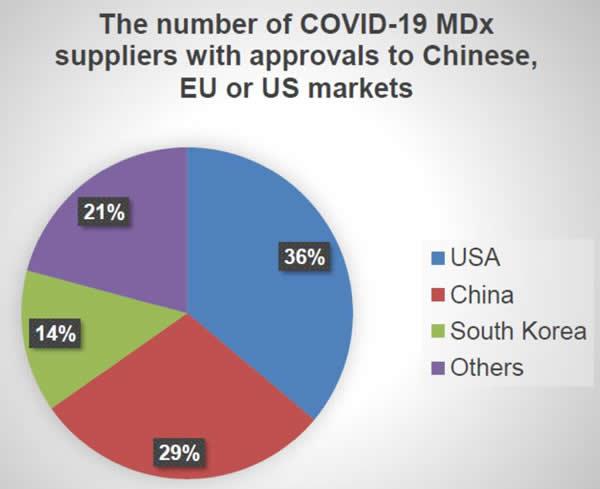 超过36%的COVID-19测试供应商来自美国,29%来自中国,14%来自韩国