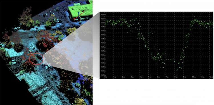 人工智能算法标记了激光雷达地图中的道路异常