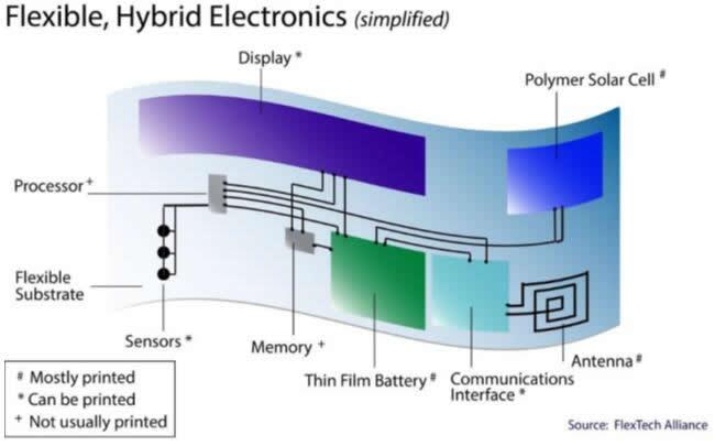 典型FHE组件示意图,包括印刷和非印刷组件