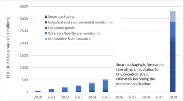2020年~2030年FHE按应用细分的十年期营收预测