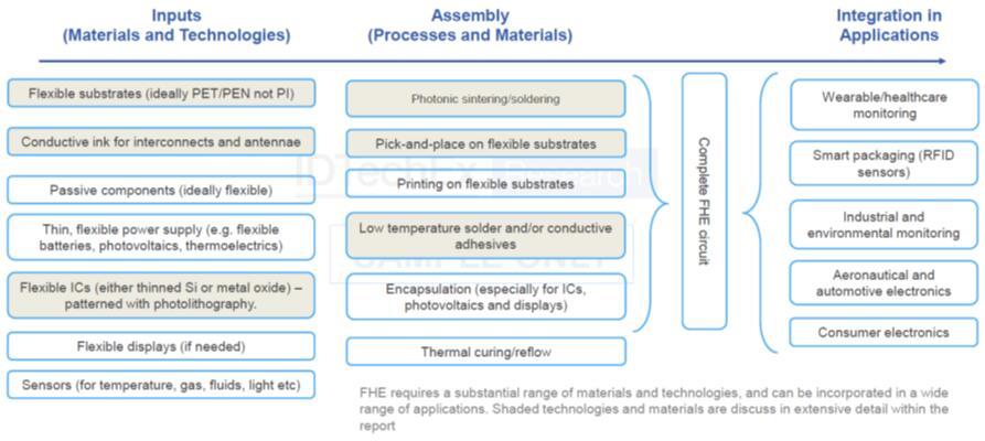FHE价值链,涉及多种材料和技术