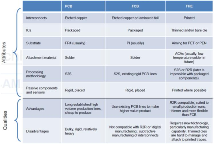 PCB/FCB/FHE对比分析