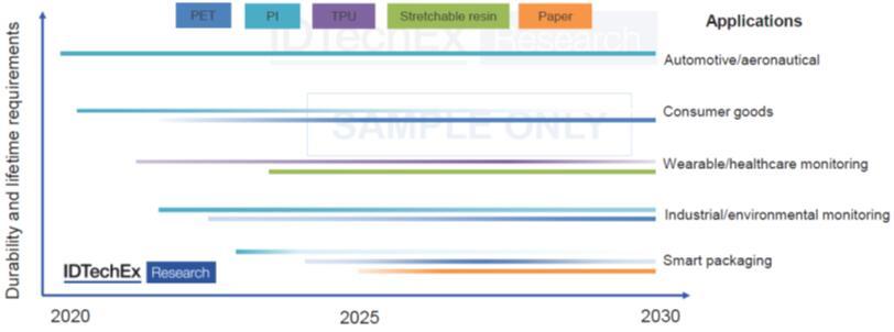 柔性基板应用发展路线图