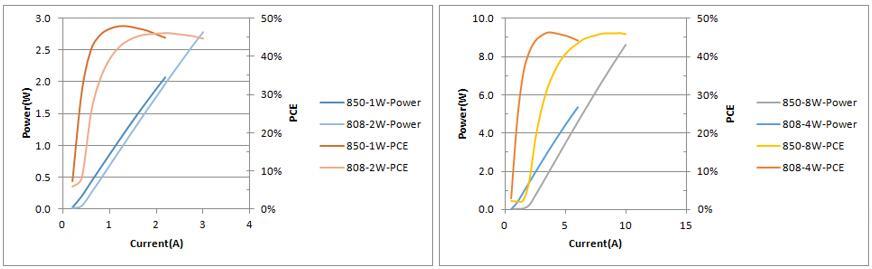柠檬光子VCSEL功率和效率曲线