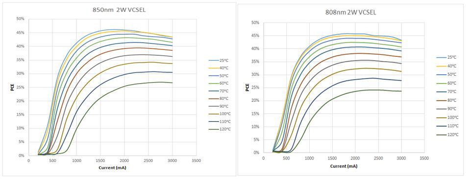 柠檬光子VCSEL PCE vs 温度曲线