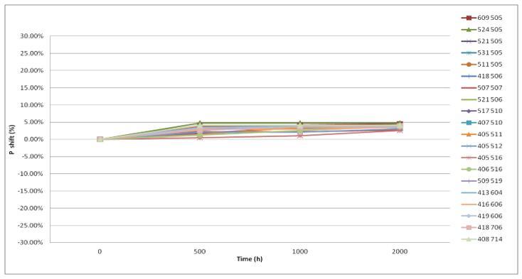柠檬光子VCSEL 850纳米2W芯片老化曲线