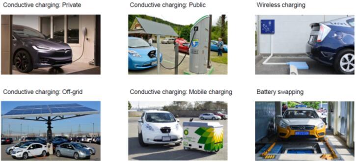 各种类型的电动汽车充电基础设施