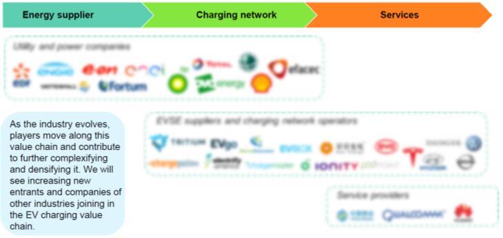 电动汽车充电价值链上的厂商