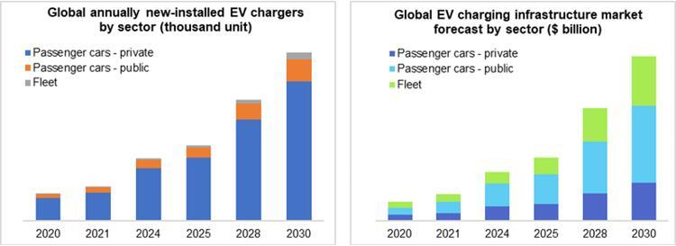 全球电动汽车充电基础设施安装量(左)和营收(右)市场预测
