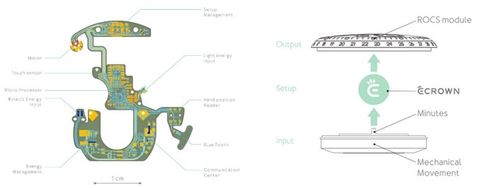 自供电的智能机械手表Ressence Type 2电子表冠(e-Crown)电路板,集成了太阳能收集、机械(动)能收集、能源管理、触控传感、蓝牙等功能