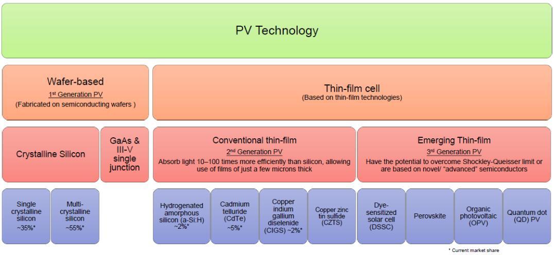 半导体晶圆和薄膜光伏(PV)技术