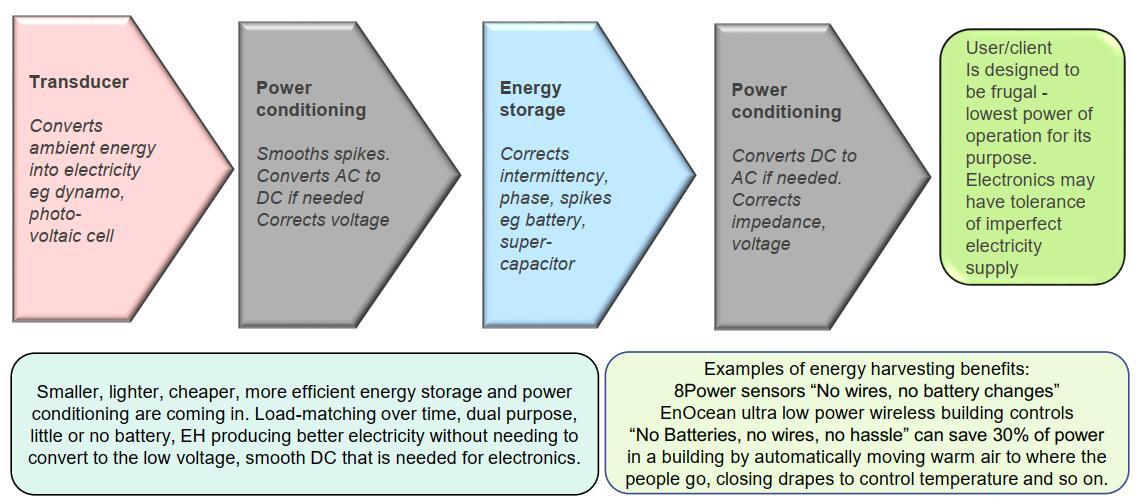 能量收集系统设计