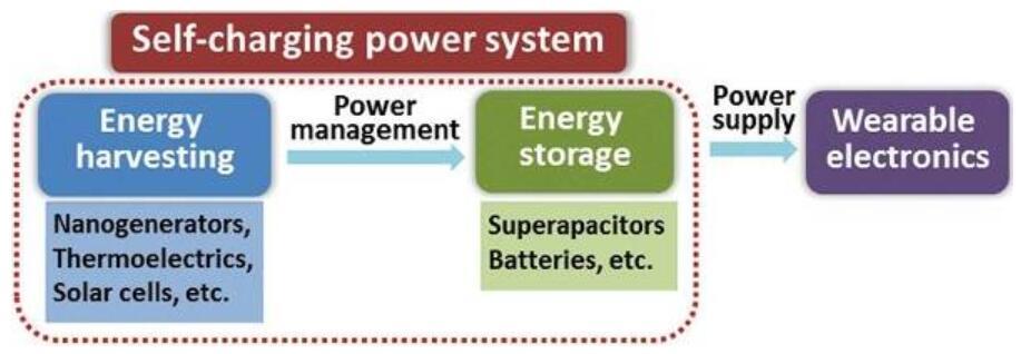 自充电能源系统示意图