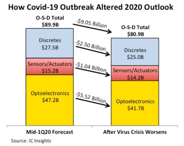 新冠病毒对2020年光电子、传感器和执行器市场的影响