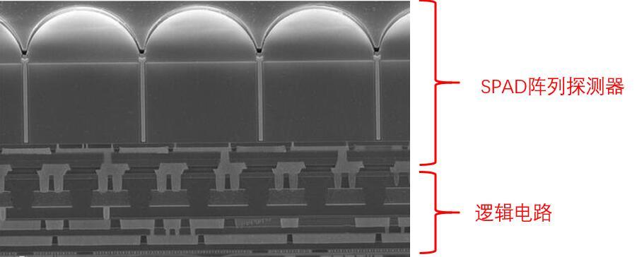 索尼dToF图像传感器横截面图