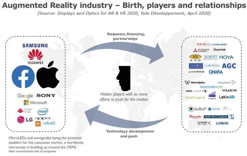 AR产业:起源、厂商及其关系