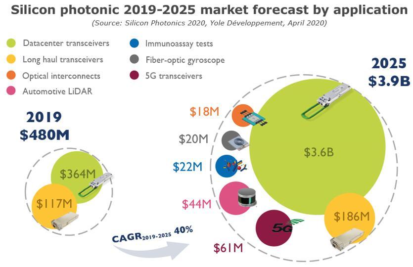 2019年~2025年按应用细分的硅光子市场预测