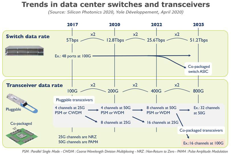 数据中心交换机和收发器的发展趋势