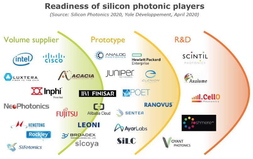 硅光子厂商的技术成熟度