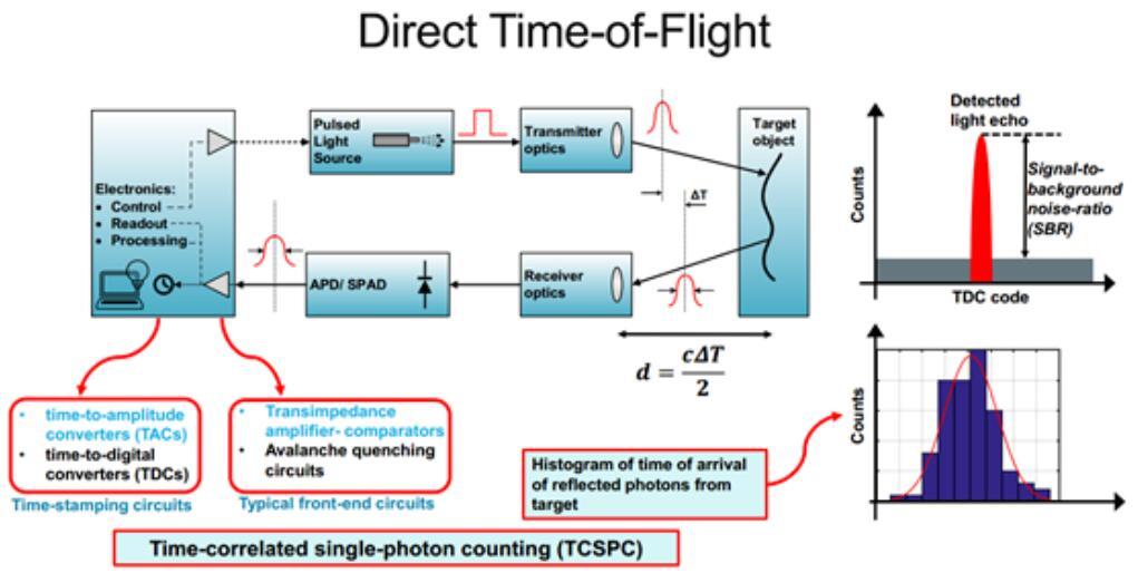 dToF测距工作原理