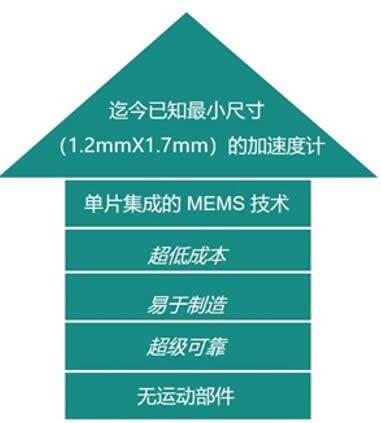 美新半导体的热式MEMS加速度计优势