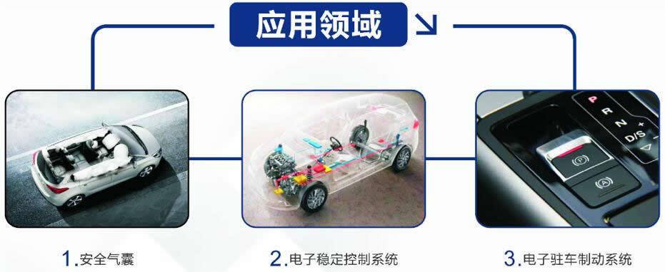 美新车规级热式加速度计在汽车领域应用