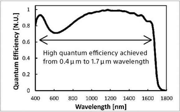 SWIR图像传感器技术的波长(X轴)和量子效率(Y轴)关系示意图