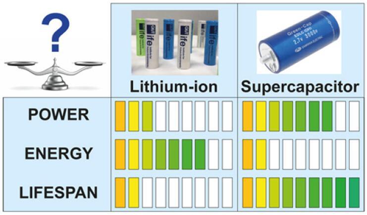 锂离子电池和超级电容器对比
