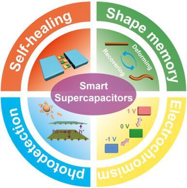 具有自愈、形状记忆、电致变色和光电探测功能的智能超级电容器