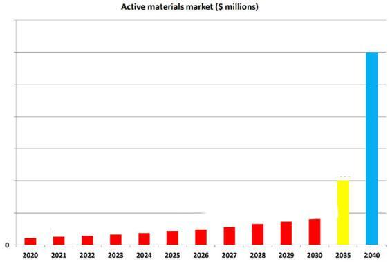 2020~2040年超级电容器活性电极材料市场预测